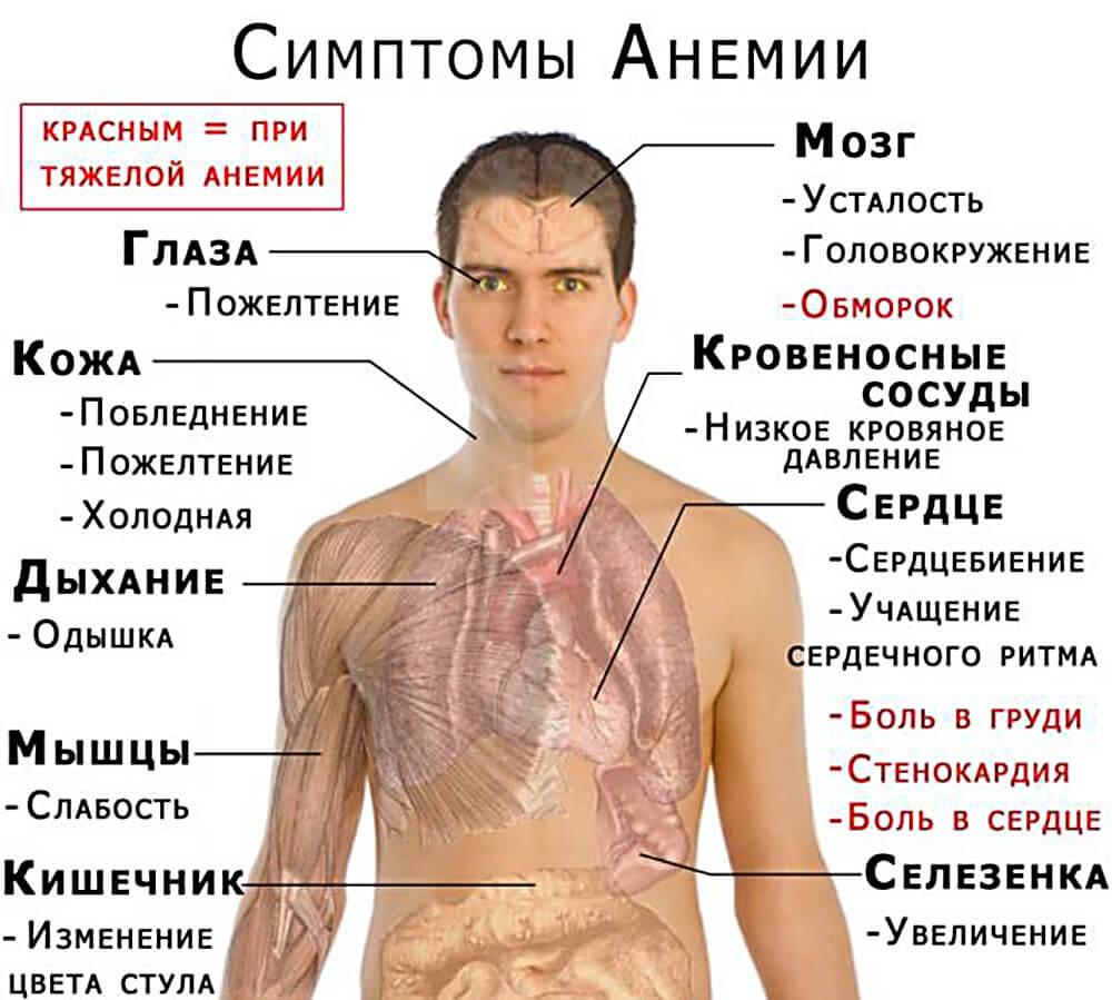 симптомы при отклонении гемоглобина от нормы