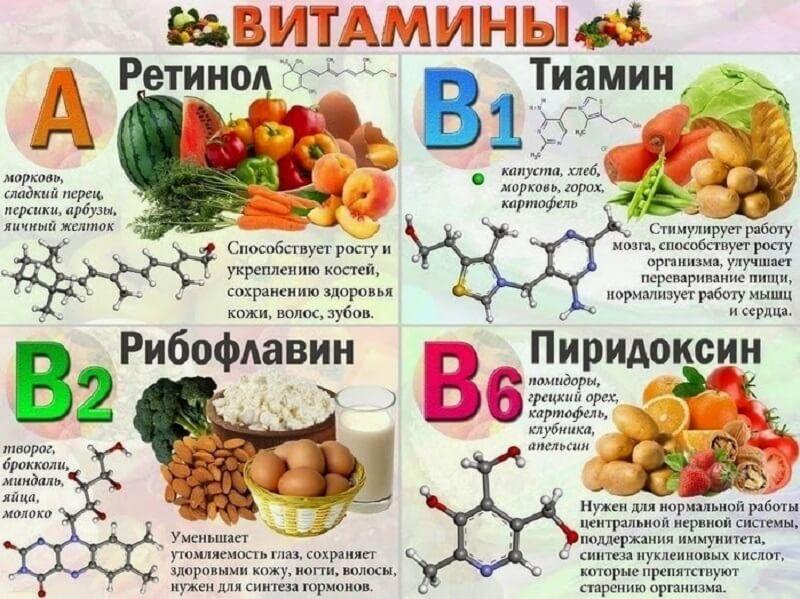 необходимость в витаминах при лечении простатита