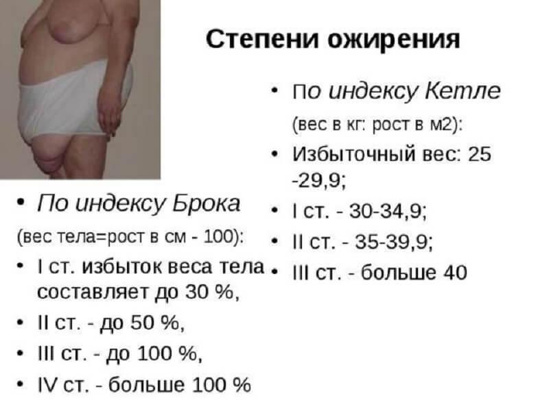 определение степени ожирения по ИМТ