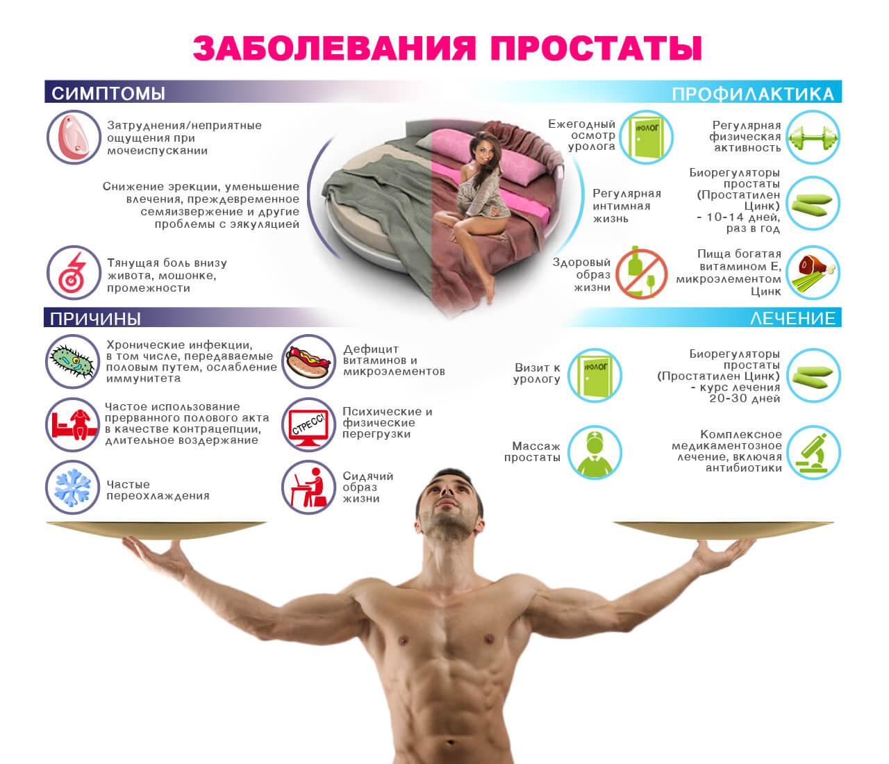 причины и симптомы простатита