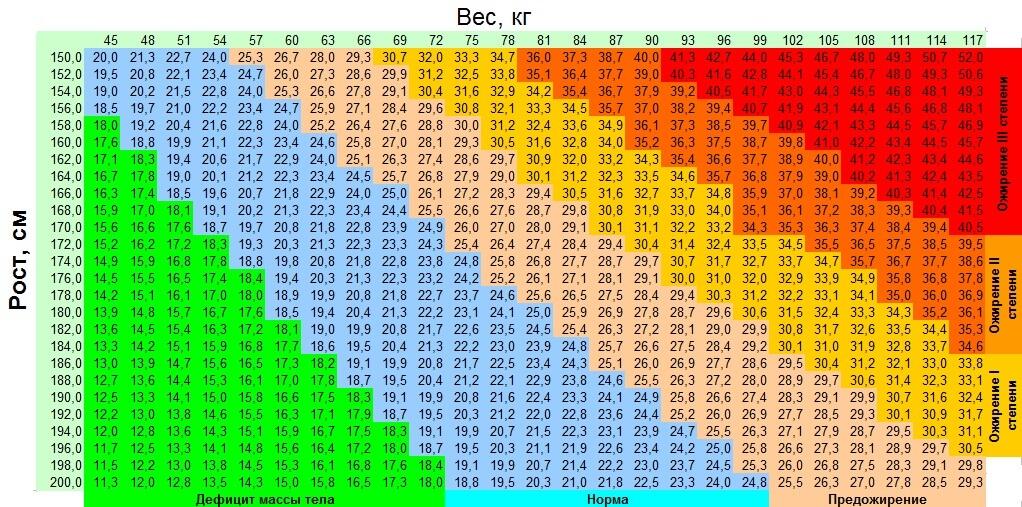 как расчитать нормальный вес мужчины