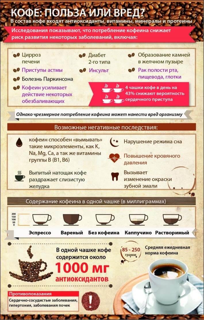 вред кофе для организма мужчины