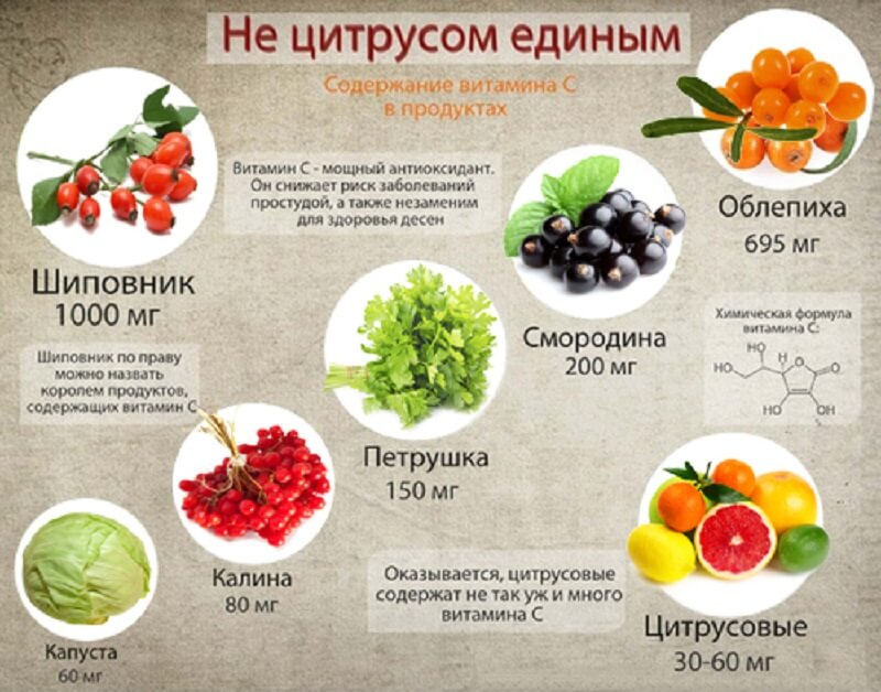 Источники витамина С для лечения простатита